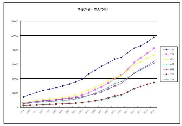 世界各国gdp排名_江西省人均gdp